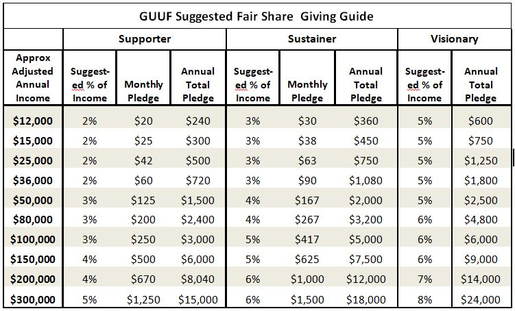 GUUF Fair Share Guide